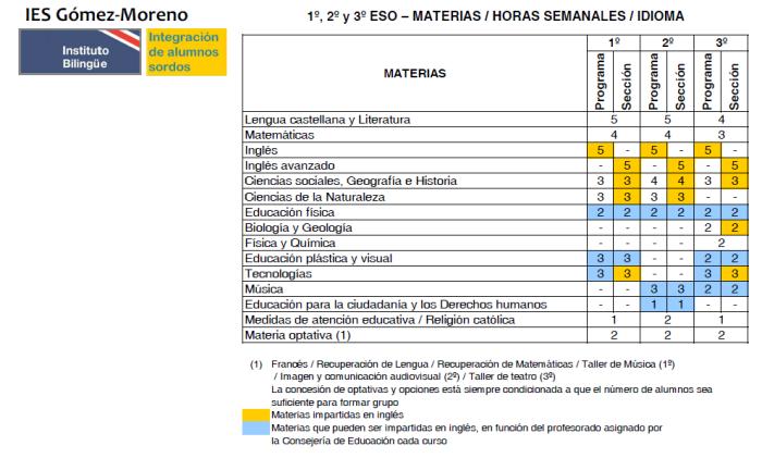 Materias 123 ESO